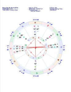 Chart Wheel Grand Cross Newsletter