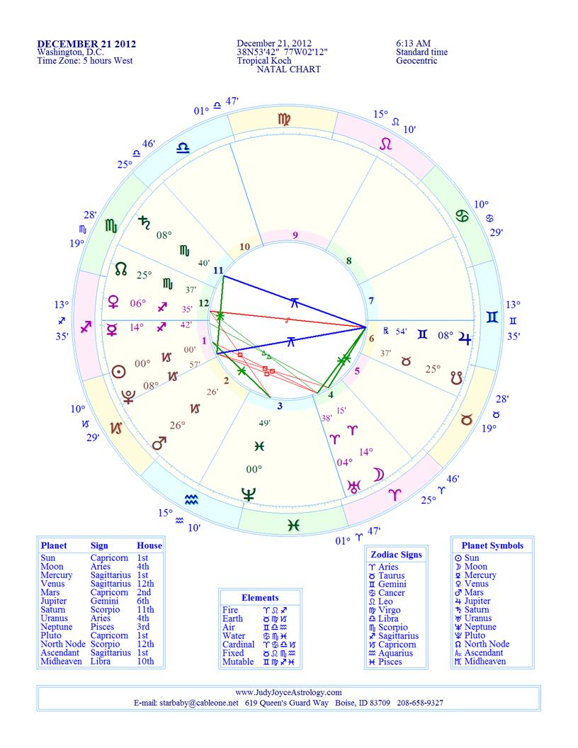 Judy joyce astrology forecasts geenschuldenfo Image collections